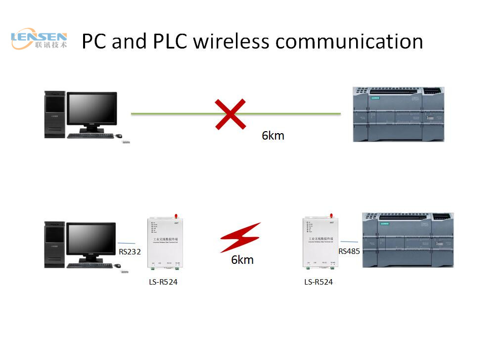PLC Wireless Control